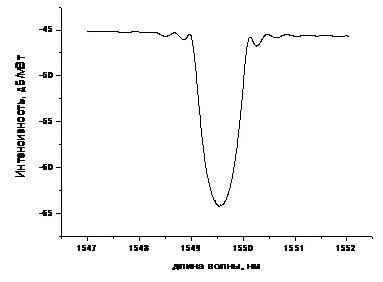 Рис.2. Зависимость пропускания брэгговской решетки от длины волны.